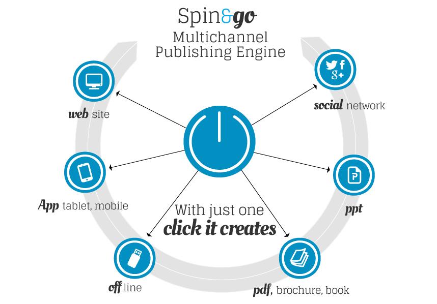 Spin&Go, the best italian CMS | Engitel